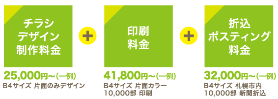 スーパー チラシ 札幌